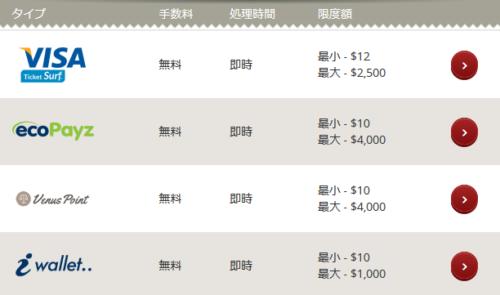 チェリーカジノの入金限度額と入金手数料、処理時間